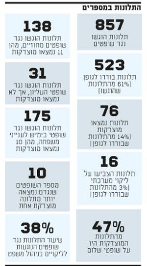 התלונות במספרים