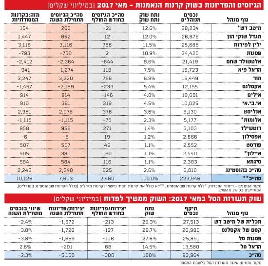 הגיוסים והפדיונות בשוק קרנות הנאמנות מאי 2017