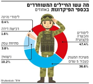 מה עשו החיילים המשוחררים