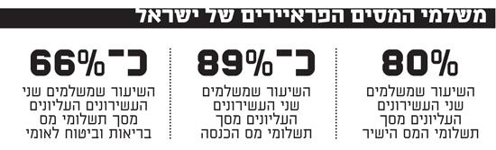 משלמי המסים הפראיירים של ישראל