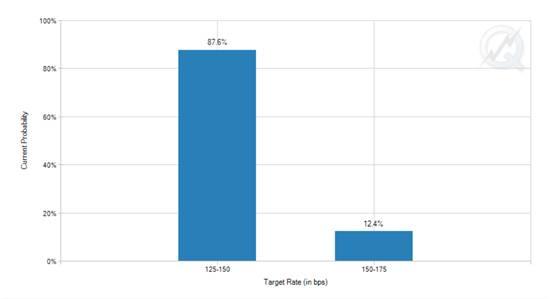 חוזים עתידיים ריבית דצמבר / צילום מסך מאתר CMEgroup