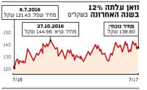וואן עלתה 12% בשנה האחרונה