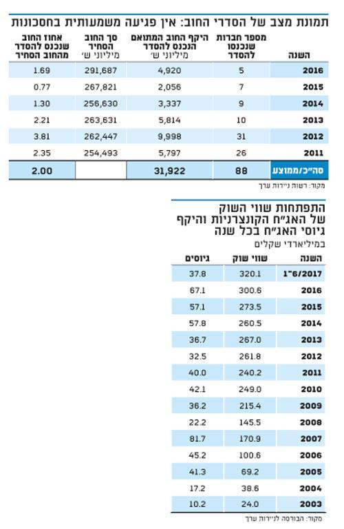 תמונת מצב של הסדרי החוב: אין פגיעה משמעותית בחסכונות