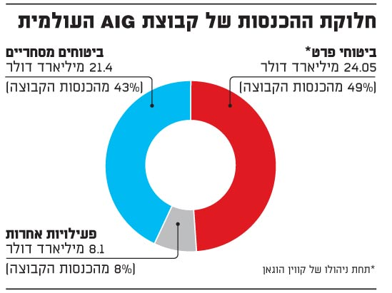 AIG חלוקת הכנסות