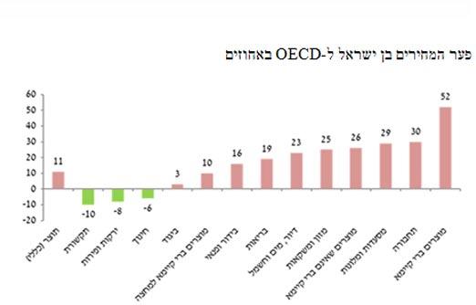 פער המחירים בן ישראל ל-OECD באחוזים