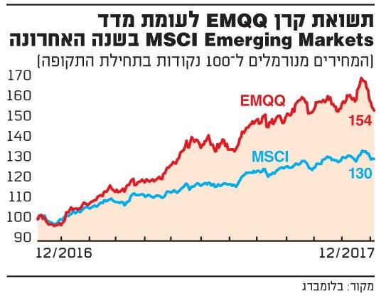 EMQQ-MSCI