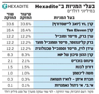 בעלי המניות ב?Hexadite
