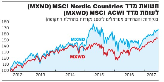 MXND-MXWD