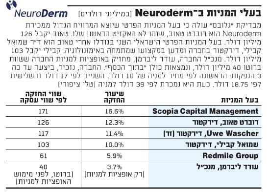 הבעלי המניות ב-Neuroderm