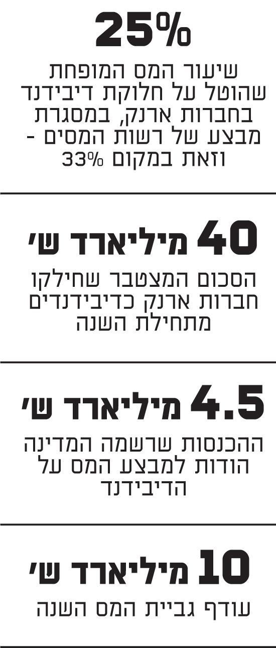 גביית מסים בישראל