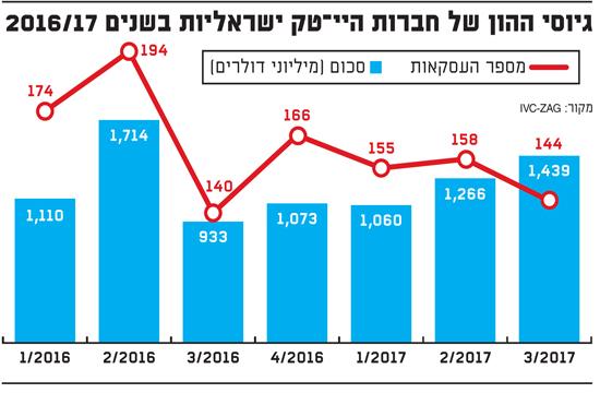 גיוסי ההון של חברות ההיי-טק ישראליות בשנים 2016/17