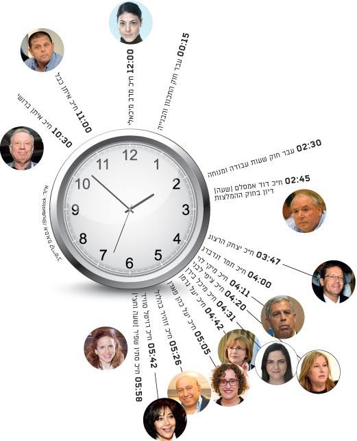 המלצות מסביב לשעון