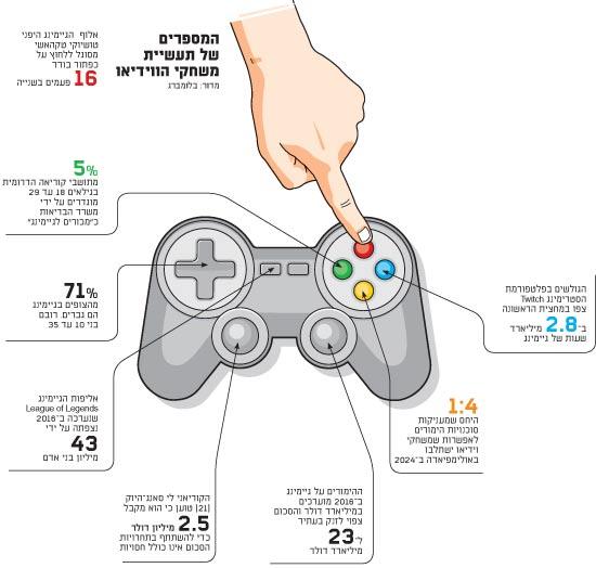 תעשיית משחקי הווידאו