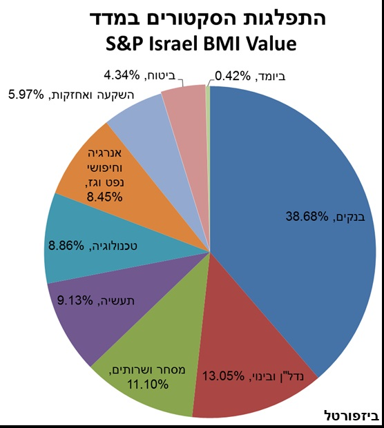 """Value-Sectors/ צילום: יח""""צ"""