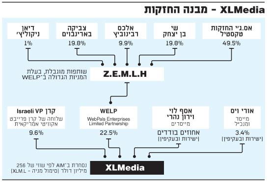 XL Media מבנה החזקות 5.2.17