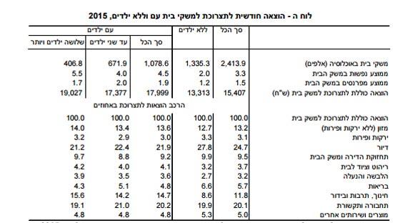 """טבלת הוצאה חודשית / צילום: מדו""""ח הלשכה המרכזית לסטטיסטיקה"""