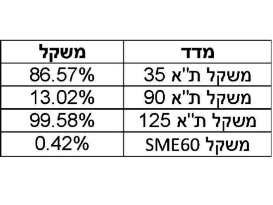 "Value-Indices / צילום: יח""צ"