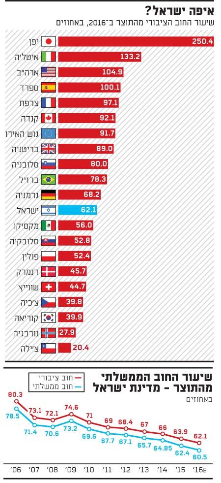 איפה ישראל