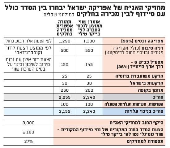 מחזיקי האגח של אפריקה ישראל-סיידוף או מכירה בחלקים