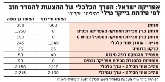 אפריקה ישראל-הערך הכלכלי של ההצעות להסדר חוב לפי פירמת בייקר טילי