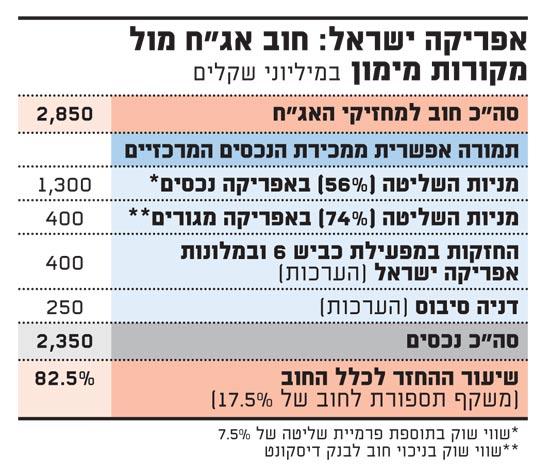 אפריקה ישראל-חוב אגח מול מקורות מימון