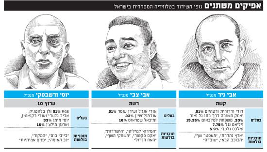 אפיקים משתנים גופי השידור בטלוויזיה המסחרית בישראל