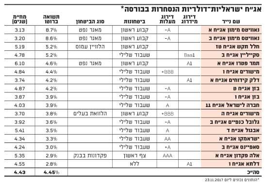 אגח ישראליות-דולריות הנסחרות בבורסה