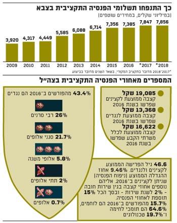 המספרים מאחורי הפנסיה התקציבית בצהל