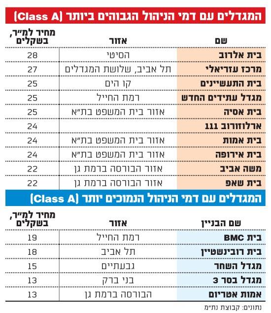 המגדלים עם דמי הניהול הגבוהים ביותר (class A)