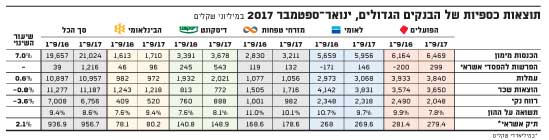 תוצאות כספיות של הבנקים הגדולים, ינואר-ספטמבר 2017