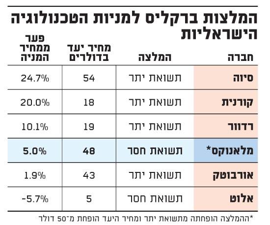 המלצות ברקליס למניות הטכנולוגיה הישראליות-מלאנוקס