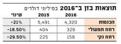 תוצאות בזן ב?2016