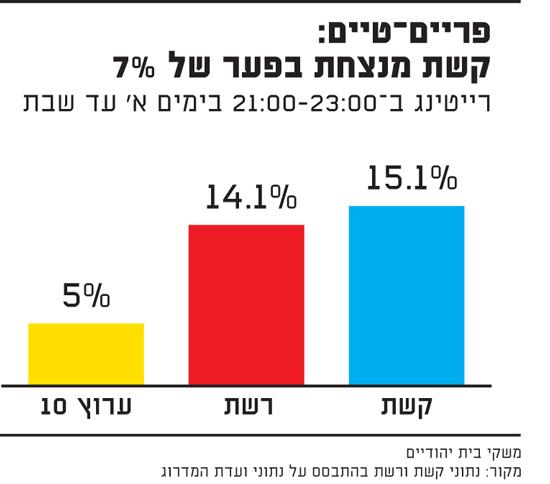 פריים-טיים: קשת מנצחת בפער של 7%