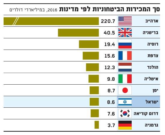 סך המכירות הביטחוניות לפי מדינות