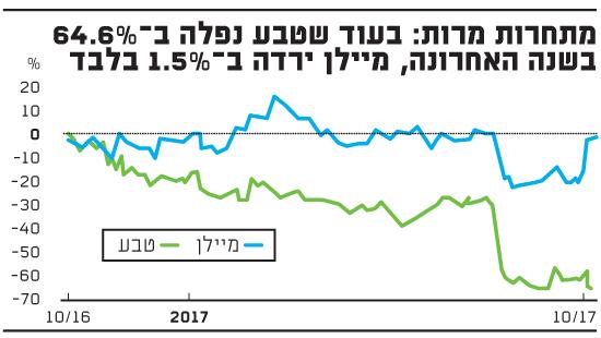 מתחרות מרות: בעוד שטבע נפלה ב-64.6% בשנה האחרונה, מיילן ירדה ב-1.5% בלבד