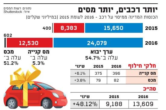 יותר רכבים יותר מסים