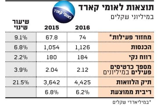 תוצאות לאומי קארד 2-17