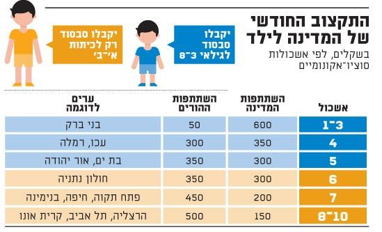 התקצוב החודשי של המדינה לילד בשקלים
