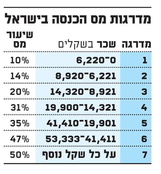 מדרגות המס בישראל