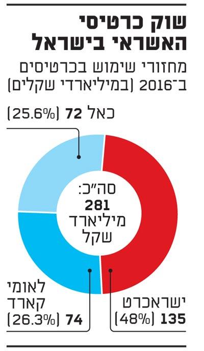 שוק כרטיסי האשראי בישראל