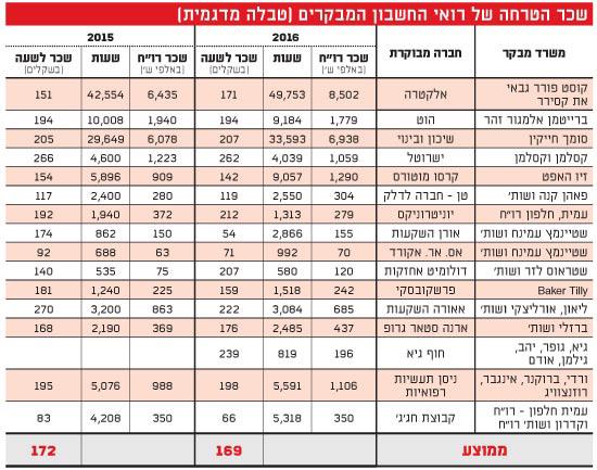 שכר הטרחה של רואי החשבון המבקרים (טבלה מדגמית)