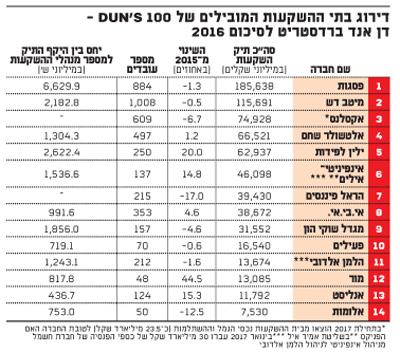 דירוג בתי ההשקעות המובילים של DUN'S 100