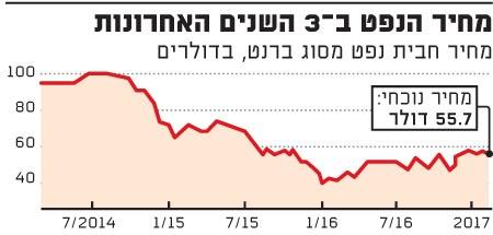 מחיר הנפט