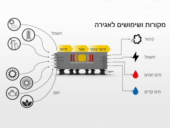 מקורות ושימושים לאגירה / מתוך מצגת החברה