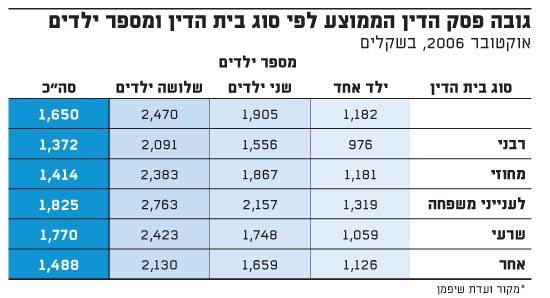 גובה פסק הדין הממוצע לפי סוג בית הדין ומספר ילדים