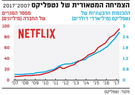 הצמיחה המטאורית של נטפליקס