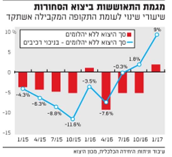 מגמת התאוששות ביצוא הסחורות