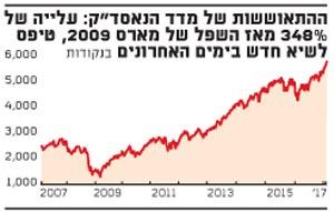 """ההתאוששות של מדד הנאסד""""ק: עלייה של 348% מאז השפל של מארס 2009, טיפס לשיא חדש בימים האחרונים"""