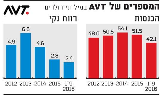 המספרים של AVT במיליוני דולרים