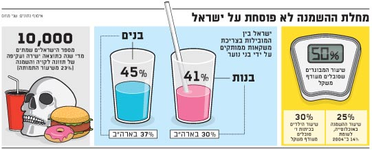 מחלת ההשמנה לא פוסחת על ישראל